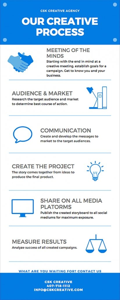 creative process, video production process, web design process